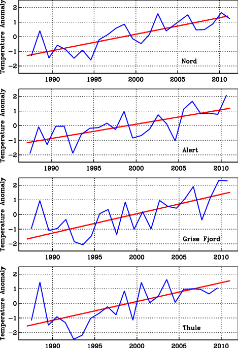 Annual averages and trends of air temperature anomalies for the 1987-2010 period for (top to bottom) Station Nord (Greenland), Alert (Canada), Grise Fjord (Canada), and Thule (Greenland)