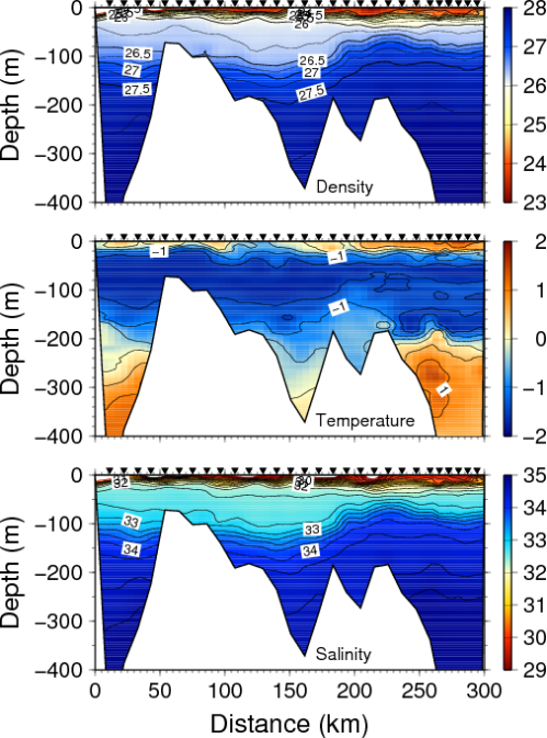 Section of density (top), temperature (middle), and salinity (bottom) across the shelf off North-East Greenland in the summer of 2002. The view is to the north with Greenland on the left (west) and the deep Fram Strait to the right (east). Symbols show station locations. White areas indicate bottom topography.