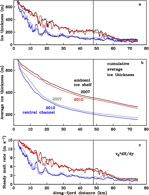 (top) Change in ice thickness from 2007 to 2010 from repeat airborne missions. (middle) along-track mean thickness. (bottom) steady-state melt.