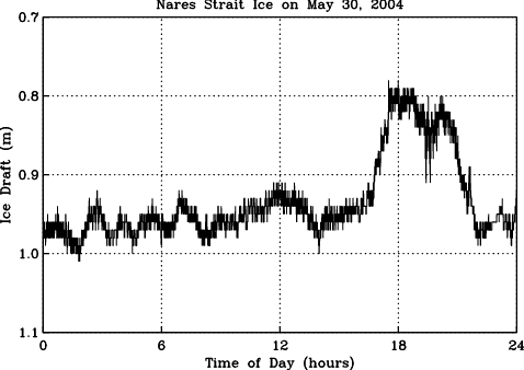 Ice draft below sea surface for May 30, 2004 in Nares Strait. Data shown are 15 second averages.