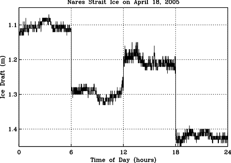 Ice draft below sea surface for April 18, 2005 in Nares Strait.