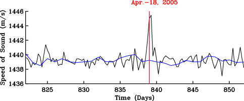 Vertically averaged sound speed for the month of April 2005. Black curve is for 6-hourly and blue curve is for 24-hourly estimates.
