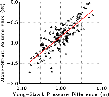 Linear regression of volume flux  through Nares Strait from current meters with along-strait sea level difference from tide gauges (unpublished).