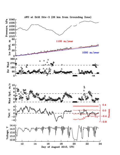 Time Series of Glacier Drift (Corrected)