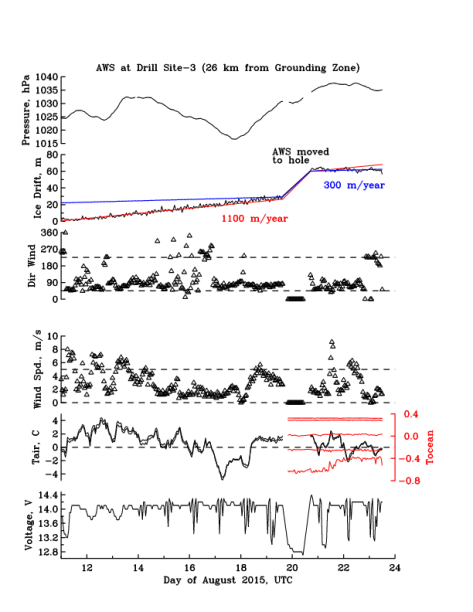 Time Series of Glacier Drift