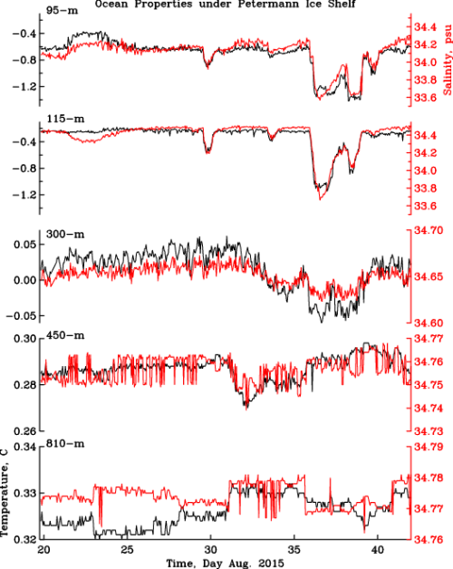 Ocean temperature (black) and salinity (red) observations from below the ice shelf of Petermann Gletscher at 5 different vertical levels from near the bottom (bottom panel) to the ice-ocean surface (surface panel).