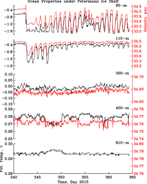 Ocean temperature (black) and salinity (red) below Petermann Gletscher from Dec.-6 (Day-340) through Dec.-31 (Day-365). Top panel is just below the glacier ice at 95-m below sea level while bottom panel shows data 810-m below sea level.