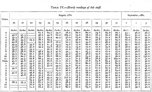 Data table of 15 days of hourly tidal sea level observations extracted from Greely (1888).