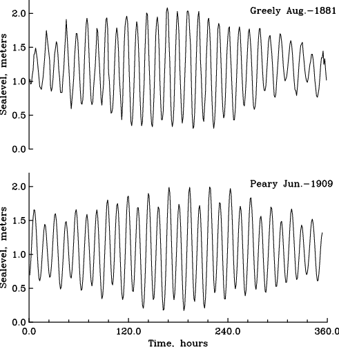 Hourly tidal observations at Discovery Harbor taken for 15 days by Greely in 1881 and Peary in 1909.