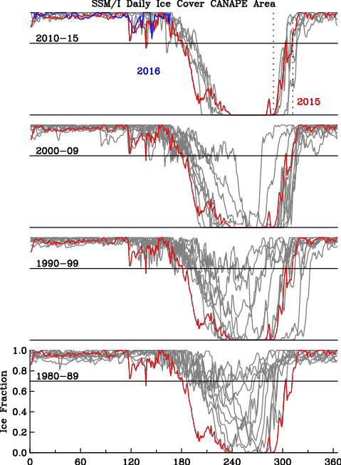 Time series of daily ice concentration in the study area for different decades from January-1 through Dec.-31 for each year from 1980 through 2015. Panels are sorted by decade. The red curve is for 2015 and is shown for comparison in all panels.