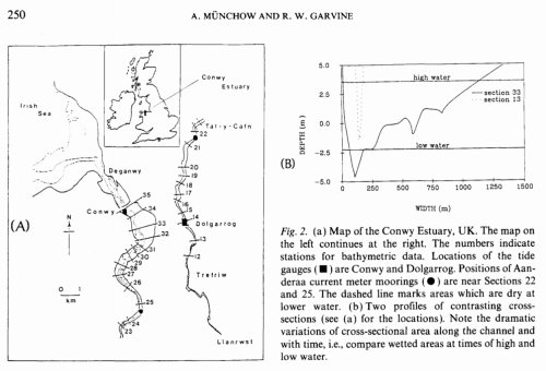 Study location of the Conway Estuary in North Wales from Muenchow and Garvine (1991).