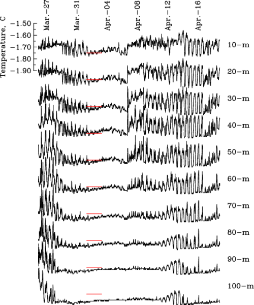Time series of ocean temperature at the weather station from 10-m (top) to 100-m (bottom below the sea ice. The red line gives the -1.7 Celsius for reference. The temperature field dominates the speed of sound field. Note the presence and absence of tidal oscillations.