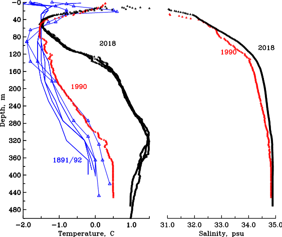 Ocean temperature (left panel) and salinity (right panel) as it varies with depth in different years. Blue represents measurements from 1891/92, red from 1990, and black from 2018.